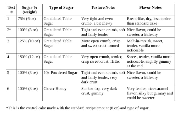 A chart listing 5 cakes, the amount of sugar in each cake and how it changes texture and flavor.