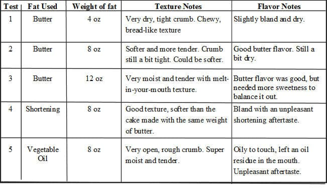 Butter and fats in pound cake comparison